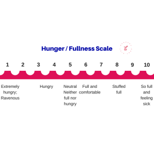 Hunger Fullness Scale